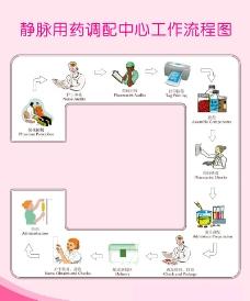 静脉用药调配中心工作流程图片